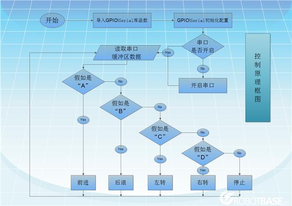 系统控制原理框图