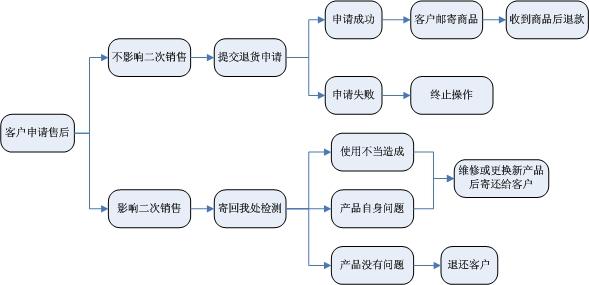 售后流程_新手上路 _网店帮助分类_系统分类_哈尔滨人