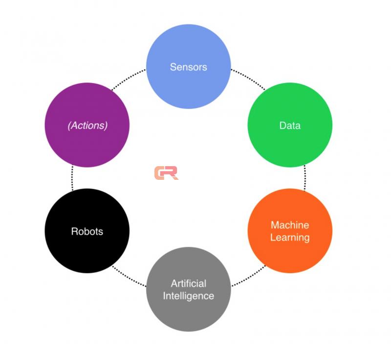 万物相联:传感器,大数据,机器学习,人工智能和机器人是怎样联系在一起