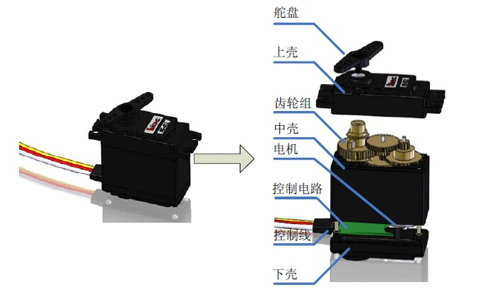 舵机安装了一个电位器(或其它角度传感器)检测输出轴转动角度,控制板